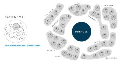 Platform-Specific Ecosystems