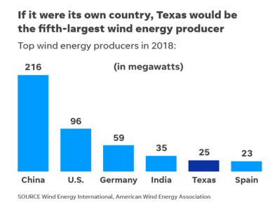 Wind Energy Producers