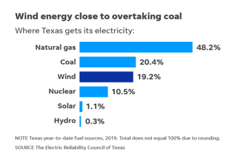 Wind takes over Coal