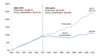 Productivity versus Wages