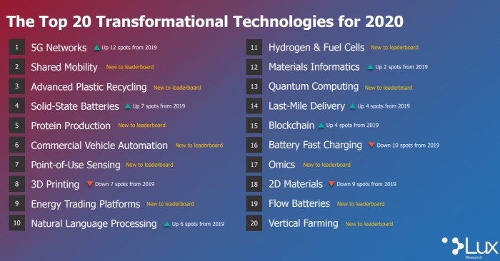 Technology For 2020s