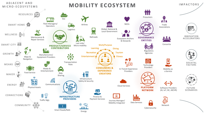 Cross-Sector Ecosystem Model