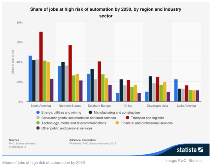 Jobs at Risk