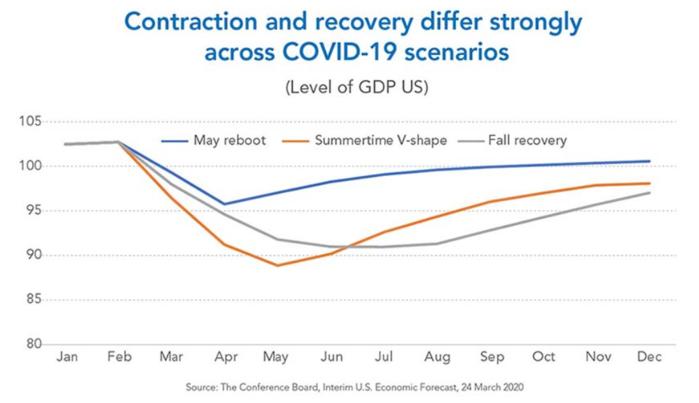 COVID-19 Economic Recovery Scenarios