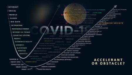 COVID-19 - Accelerant or Obstacle
