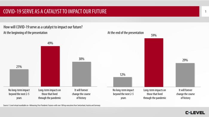 COVID-19 Impact on the Future