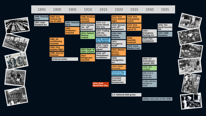 Events of the early 1900s