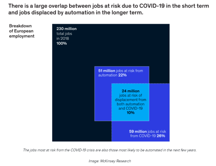 At-Risk Jobs - Mckinsey